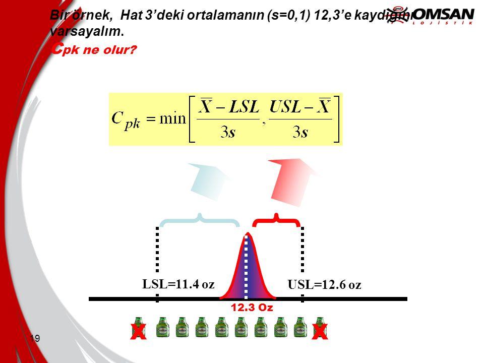 19 12.3 Oz XX LSL=11.4 oz USL=12.6 oz Bir örnek, Hat 3'deki ortalamanın (s=0,1) 12,3'e kaydığını varsayalım. C pk ne olur?