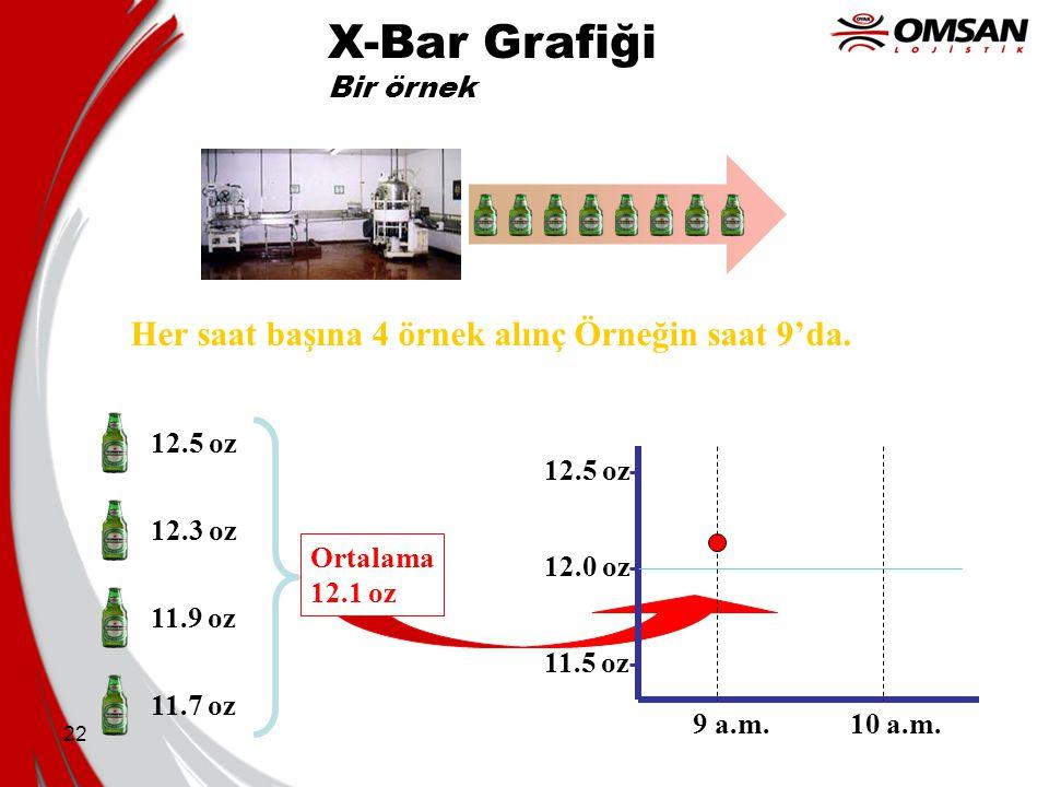 22 X-Bar Grafiği Bir örnek Her saat başına 4 örnek alınç Örneğin saat 9'da. 12.5 oz 12.3 oz 11.9 oz 11.7 oz Ortalama 12.1 oz 12.0 oz 12.5 oz 11.5 oz 9