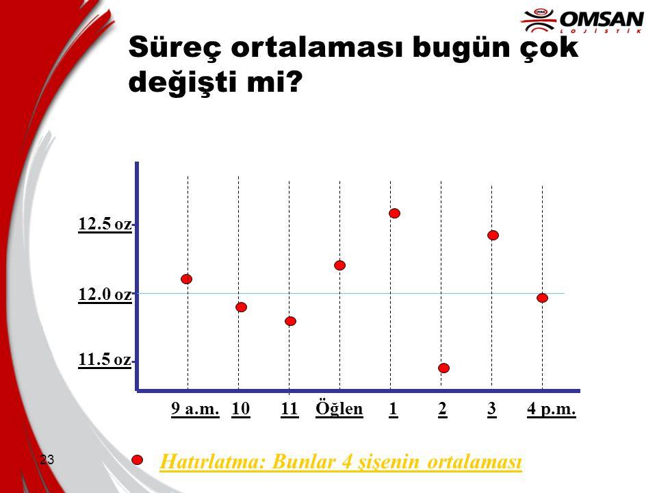 23 12.0 oz 12.5 oz 11.5 oz 9 a.m.1011Öğlen1234 p.m. Süreç ortalaması bugün çok değişti mi? Hatırlatma: Bunlar 4 şişenin ortalaması