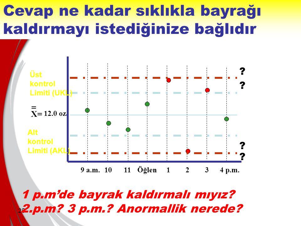 25 Cevap ne kadar sıklıkla bayrağı kaldırmayı istediğinize bağlıdır 9 a.m.1011Öğlen1234 p.m. X= 12.0 oz = Alt kontrol Limiti (AKL) Üst kontrol Limiti