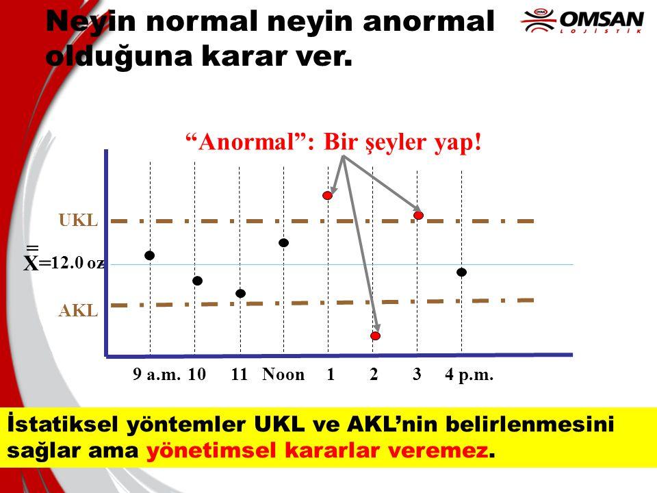 """26 Neyin normal neyin anormal olduğuna karar ver. 9 a.m.1011Noon1234 p.m. X= 12.0 oz = UKLUKL AKL """"Anormal"""": Bir şeyler yap! İstatiksel yöntemler UKL"""