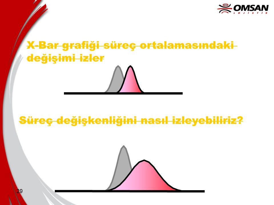 29 X-Bar grafiği süreç ortalamasındaki değişimi izler Süreç değişkenliğini nasıl izleyebiliriz?