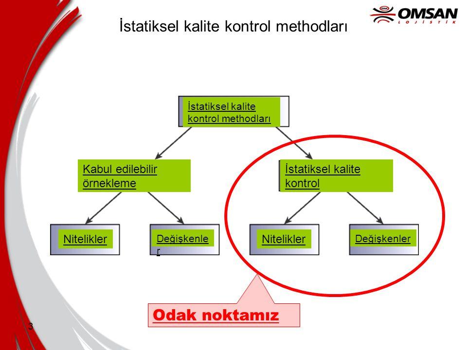 3 İstatiksel kalite kontrol methodları Odak noktamız Nitelikler Değişkenle r İstatiksel kalite kontrol methodları Kabul edilebilir örnekleme İstatikse