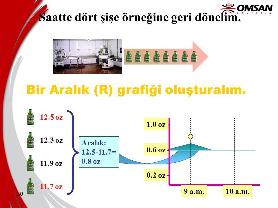 30 Bir Aralık (R) grafiği oluşturalım. Saatte dört şişe örneğine geri dönelim. 12.5 oz 12.3 oz 11.9 oz 11.7 oz Aralık: 12.5-11.7= 0.8 oz 0.6 oz 1.0 oz