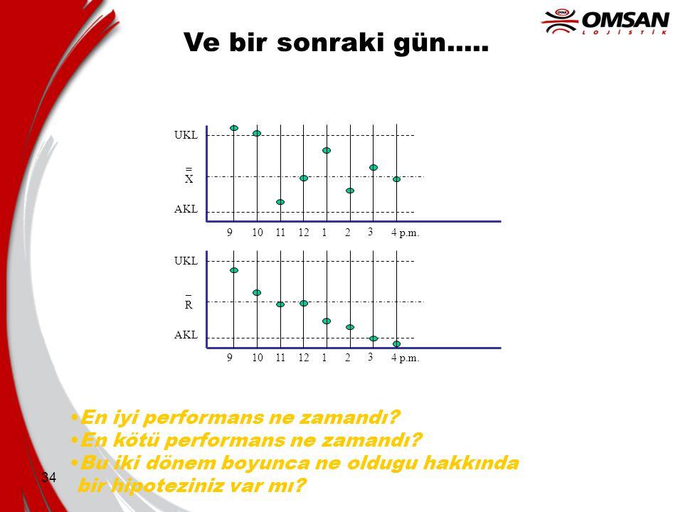 34 3 AKL UKLUKL _ R 9102111124 p.m. AKL UKL = X 9102111124 p.m. 3 En iyi performans ne zamandı? En kötü performans ne zamandı? Bu iki dönem boyunca ne