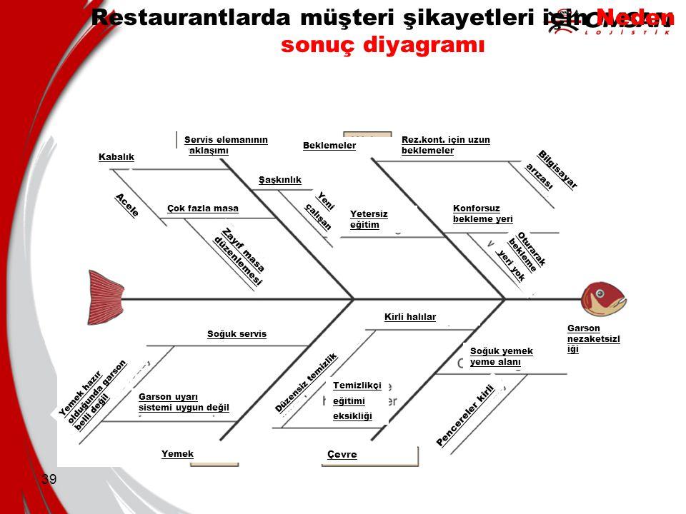 39 Restaurantlarda müşteri şikayetleri için Neden sonuç diyagramı Servis elemanının yaklaşımı Beklemeler Yemek Rez.kont. için uzun beklemeler Bilgisay