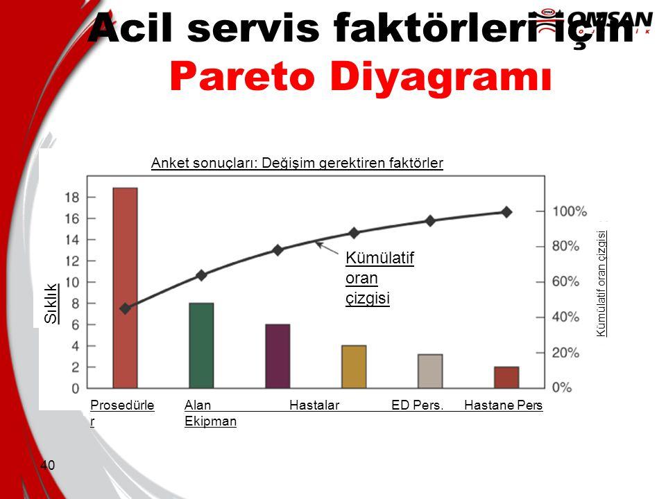 40 Acil servis faktörleri için Pareto Diyagramı Anket sonuçları: Değişim gerektiren faktörler Sıklık Kümülatif oran çizgisi Prosedürle r Alan Hastalar