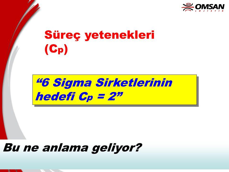 """6 Süreç yetenekleri (C p ) """"6 Sigma Sirketlerinin hedefi C p = 2"""" Bu ne anlama geliyor?"""