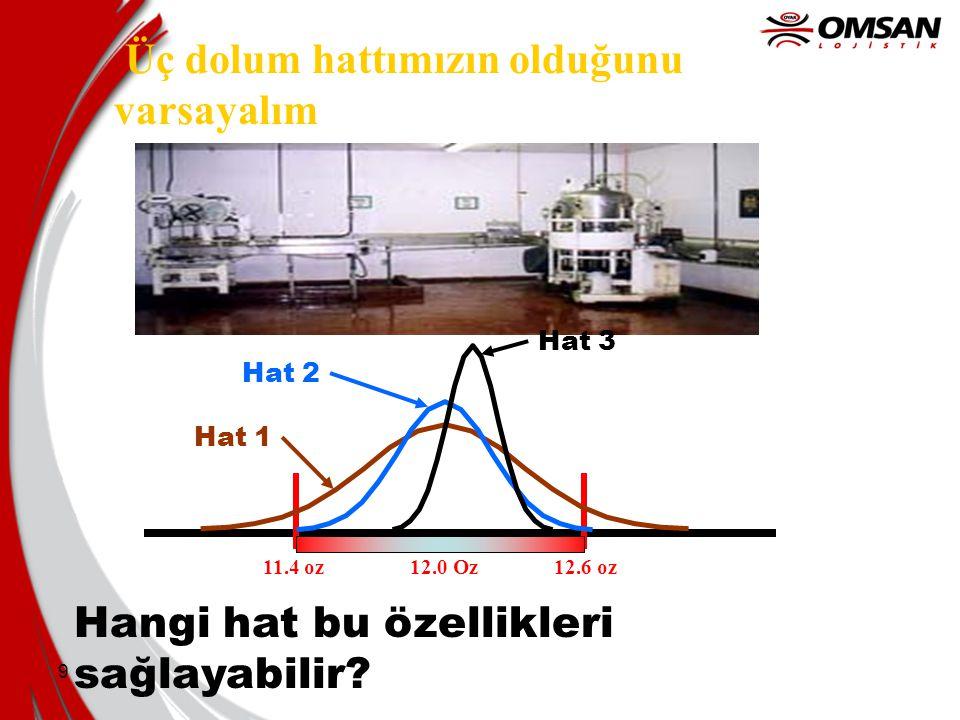 9 Hangi hat bu özellikleri sağlayabilir? Üç dolum hattımızın olduğunu varsayalım 11.4 oz12.6 oz12.0 Oz Hat 1 Hat 2 Hat 3