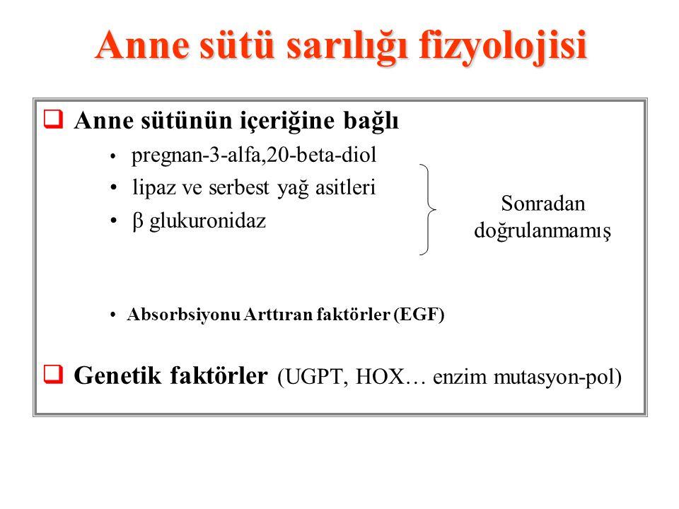 Anne sütü sarılığı fizyolojisi  Anne sütünün içeriğine bağlı pregnan-3-alfa,20-beta-diol lipaz ve serbest yağ asitleri β glukuronidaz Absorbsiyonu Arttıran faktörler (EGF)  Genetik faktörler (UGPT, HOX… enzim mutasyon-pol) Sonradan doğrulanmamış
