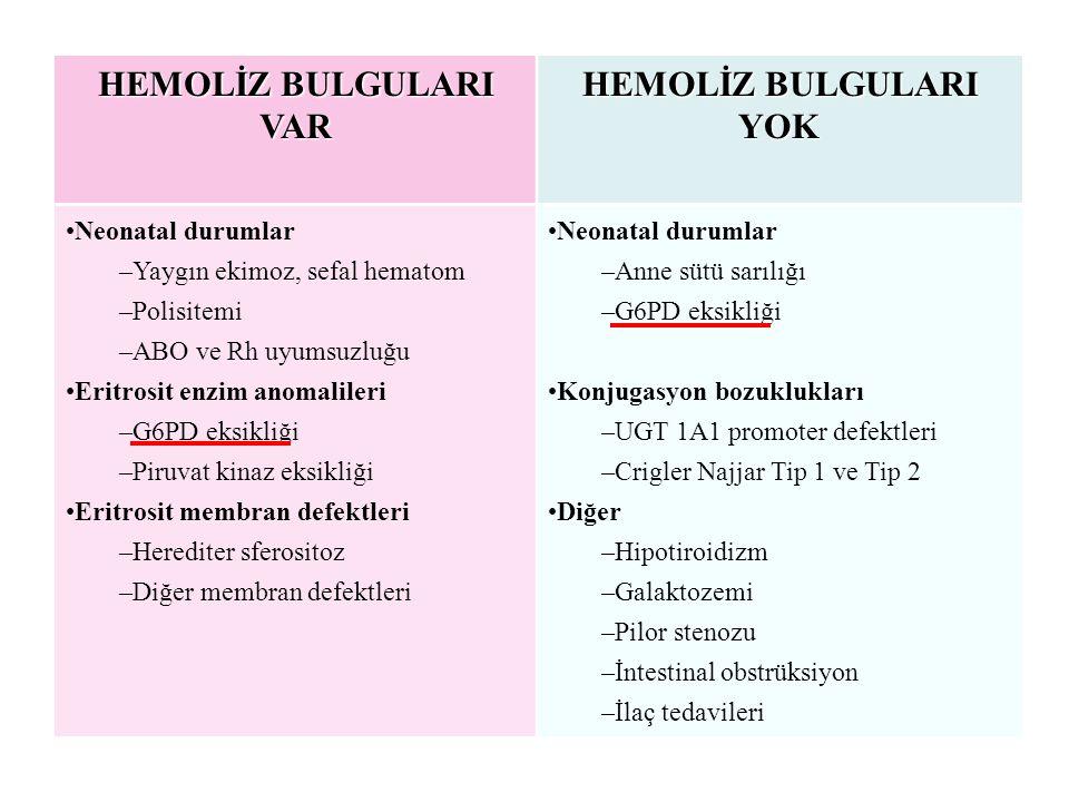 HEMOLİZ BULGULARI VAR HEMOLİZ BULGULARI YOK Neonatal durumlar –Yaygın ekimoz, sefal hematom –Polisitemi –ABO ve Rh uyumsuzluğu Eritrosit enzim anomalileri –G6PD eksikliği –Piruvat kinaz eksikliği Eritrosit membran defektleri –Herediter sferositoz –Diğer membran defektleri Neonatal durumlar –Anne sütü sarılığı –G6PD eksikliği Konjugasyon bozuklukları –UGT 1A1 promoter defektleri –Crigler Najjar Tip 1 ve Tip 2 Diğer –Hipotiroidizm –Galaktozemi –Pilor stenozu –İntestinal obstrüksiyon –İlaç tedavileri