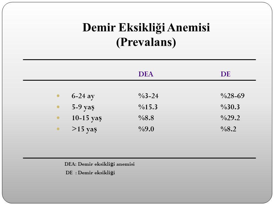 Demir Eksikliği Anemisi (Prevalans) DEADE 6-24 ay%3-24%28-69 5-9 ya ş %15.3%30.3 10-15 ya ş %8.8%29.2 >15 ya ş %9.0%8.2 DEA: Demir eksikli ğ i anemisi