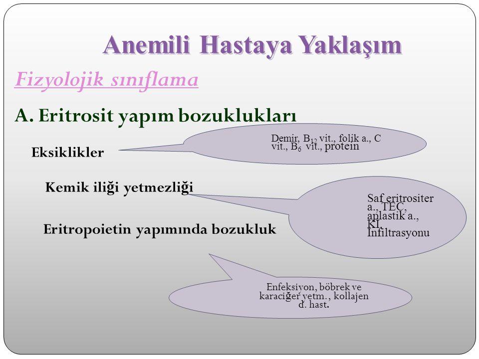 Anemili Hastaya Yaklaşım Fizyolojik sınıflama Yıkım artışı (Hemolitik anemiler) Eritrosite bağlı Eritrosit dışı Membran H.