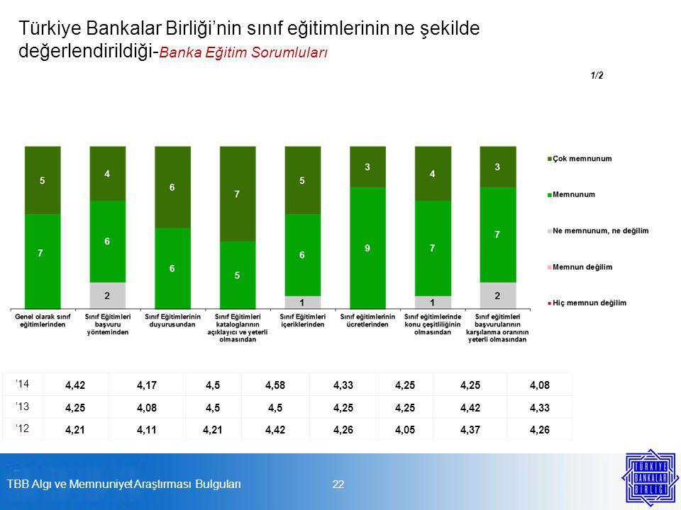 22 Türkiye Bankalar Birliği'nin sınıf eğitimlerinin ne şekilde değerlendirildiği- Banka Eğitim Sorumluları 1/2 '14 4,424,174,54,584,334,25 4,08 '13 4,254,084,5 4,25 4,424,33 '12 4,214,114,214,424,264,054,374,26 TBB Algı ve Memnuniyet Araştırması Bulguları