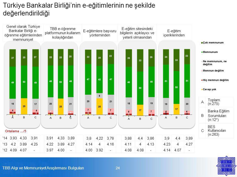 24 A Toplam (n:275) B Banka Eğitim Sorumluları (n:12*) C BES Kullanıcıları (n:263) Genel olarak Türkiye Bankalar Birliği e- öğrenme eğitimlerinden memnuniyet TBB e-öğrenme platformunun kullanım kolaylığından E-eğitimlere başvuru yönteminden E-eğitim sitesindeki bilgilerin açıklayıcı ve yeterli olmasından E-eğitim içeriklerinden Ortalama …/5 Türkiye Bankalar Birliği'nin e-eğitimlerinin ne şekilde değerlendirildiği '14 3,934,333,91 4,333,893,84,223,783,884,43,863,94,43,89 '13 4.23.894.254.223.894.274.1444.164.1144.134.2344.27 '12 4.094.07 - 3.974.00 - 3.92 - 4.08 -4.144.07- TBB Algı ve Memnuniyet Araştırması Bulguları