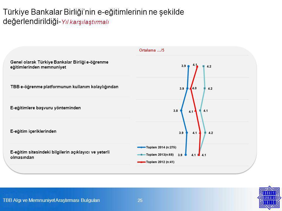 25 Türkiye Bankalar Birliği'nin e-eğitimlerinin ne şekilde değerlendirildiği- Yıl karşılaştırmalı Genel olarak Türkiye Bankalar Birliği e-öğrenme eğitimlerinden memnuniyet TBB e-öğrenme platformunun kullanım kolaylığından E-eğitimlere başvuru yönteminden E-eğitim içeriklerinden E-eğitim sitesindeki bilgilerin açıklayıcı ve yeterli olmasından Ortalama …/5 TBB Algı ve Memnuniyet Araştırması Bulguları