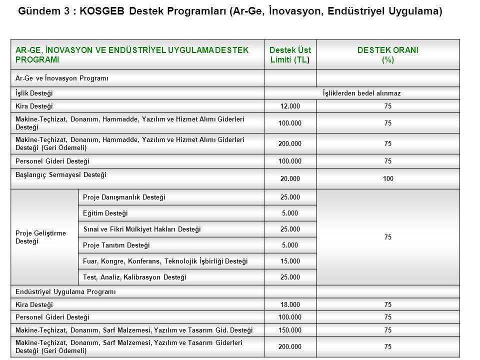 44 PROJE SÜRESİ Ar-Ge ve İnovasyon Programı için en az 12 (on iki), en çok 24 (yirmi dört) ay, Endüstriyel Uygulama Programı için en çok 18 (on sekiz) ay, Her iki program için de Kurul kararı ile 12 (on iki) aya kadar ek süre verilebilir.