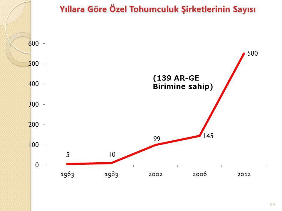 25 Yıllara Göre Özel Tohumculuk Şirketlerinin Sayısı (139 AR-GE Birimine sahip)