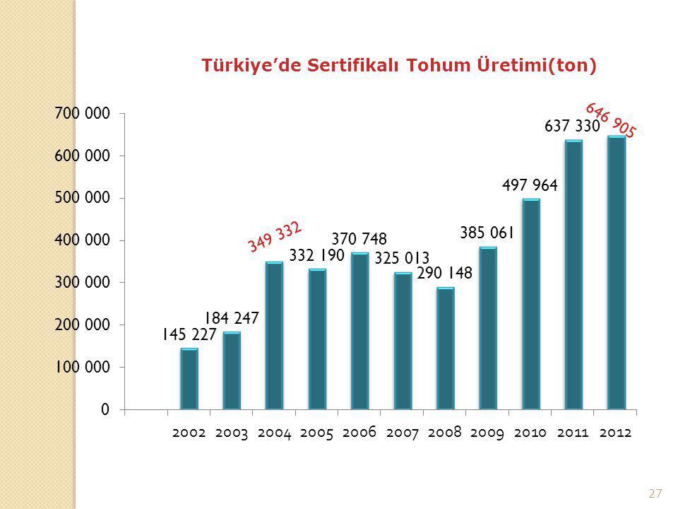 27 TOHUMLUK ÜRETİMİ (ton) Türkiye'de Sertifikalı Tohum Üretimi(ton)