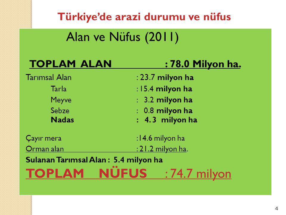 4 Türkiye'de arazi durumu ve nüfus Alan ve Nüfus (2011) TOPLAM ALAN: 78.0 Milyon ha.