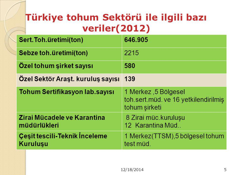 Türkiye tohum Sektörü ile ilgili bazı veriler(2012) Sert.Toh.üretimi(ton)646.905 Sebze toh.üretimi(ton)2215 Özel tohum şirket sayısı580 Özel Sektör Araşt.