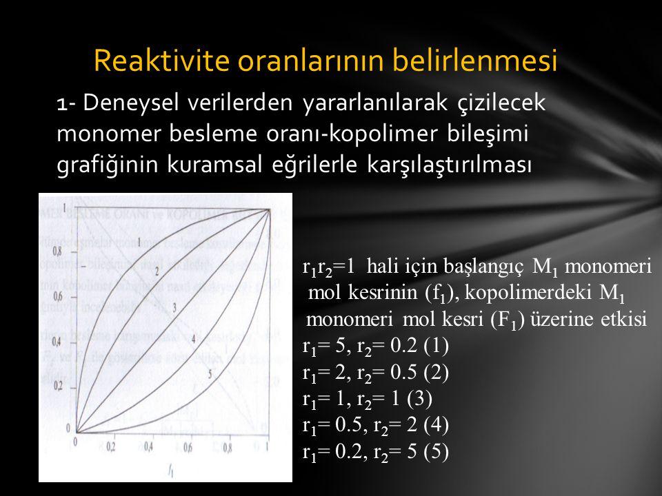 1- Deneysel verilerden yararlanılarak çizilecek monomer besleme oranı-kopolimer bileşimi grafiğinin kuramsal eğrilerle karşılaştırılması Reaktivite oranlarının belirlenmesi r 1 r 2 =1 hali için başlangıç M 1 monomeri mol kesrinin (f 1 ), kopolimerdeki M 1 monomeri mol kesri (F 1 ) üzerine etkisi r 1 = 5, r 2 = 0.2 (1) r 1 = 2, r 2 = 0.5 (2) r 1 = 1, r 2 = 1 (3) r 1 = 0.5, r 2 = 2 (4) r 1 = 0.2, r 2 = 5 (5)