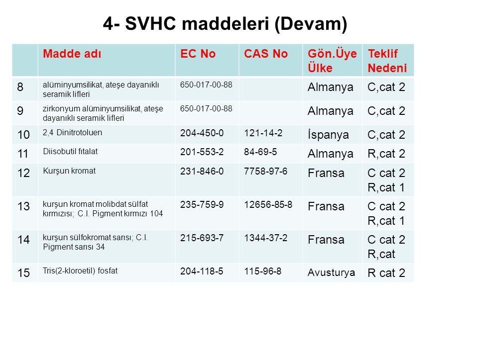 4- SVHC maddeleri (Devam) Madde adıEC NoCAS NoGön.Üye Ülke Teklif Nedeni 8 alüminyumsilikat, ateşe dayanıklı seramik lifleri 650-017-00-88 AlmanyaC,cat 2 9 zirkonyum alüminyumsilikat, ateşe dayanıklı seramik lifleri 650-017-00-88 AlmanyaC,cat 2 10 2,4 Dinitrotoluen 204-450-0121-14-2 İspanyaC,cat 2 11 Diisobutil fıtalat 201-553-284-69-5 AlmanyaR,cat 2 12 Kurşun kromat 231-846-07758-97-6 FransaC cat 2 R,cat 1 13 kurşun kromat molibdat sülfat kırmızısı; C.I.