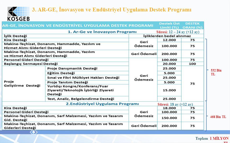 3. AR-GE, İnovasyon ve Endüstriyel Uygulama Destek Programı Toplam 1 MİLYON TL 532 Bin TL 468 Bin TL Süresi: 12 – 24 ay (+12 ay) Süresi: 18 ay (+12 ay