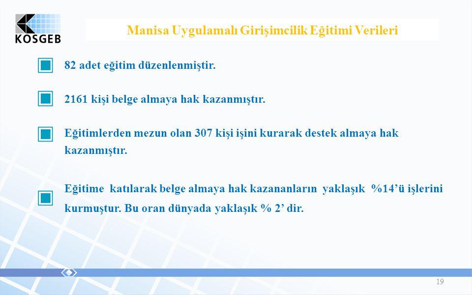 19 Manisa Uygulamalı Girişimcilik Eğitimi Verileri 82 adet eğitim düzenlenmiştir.