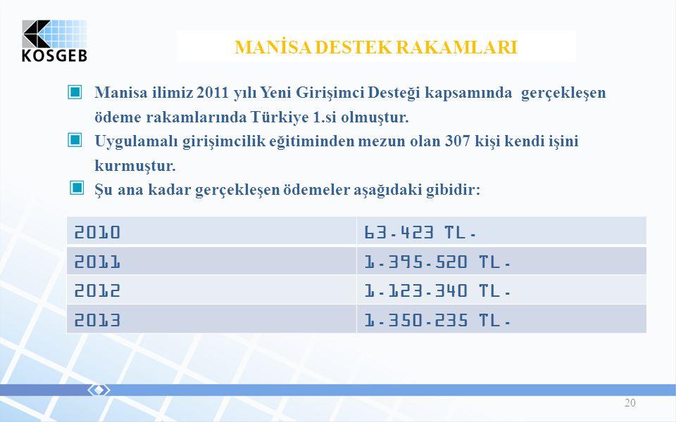 20 Manisa ilimiz 2011 yılı Yeni Girişimci Desteği kapsamında gerçekleşen ödeme rakamlarında Türkiye 1.si olmuştur.