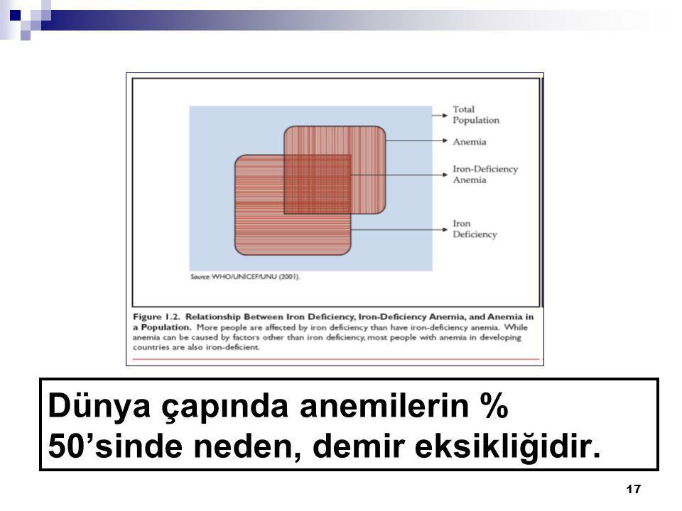 17 Dünya çapında anemilerin % 50'sinde neden, demir eksikliğidir.