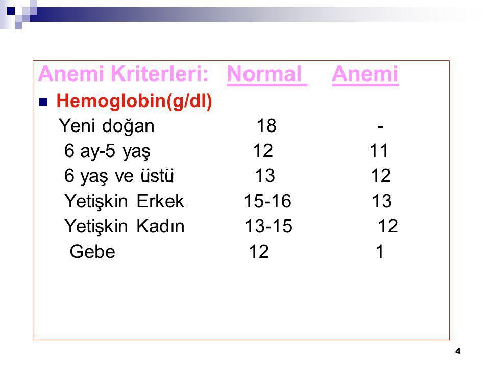 4 Anemi Kriterleri: Normal Anemi Hemoglobin(g/dl) Yeni doğan 18 - 6 ay-5 yaş 12 11 6 yaş ve ü st ü 13 12 Yetişkin Erkek 15-16 13 Yetişkin Kadın 13-15