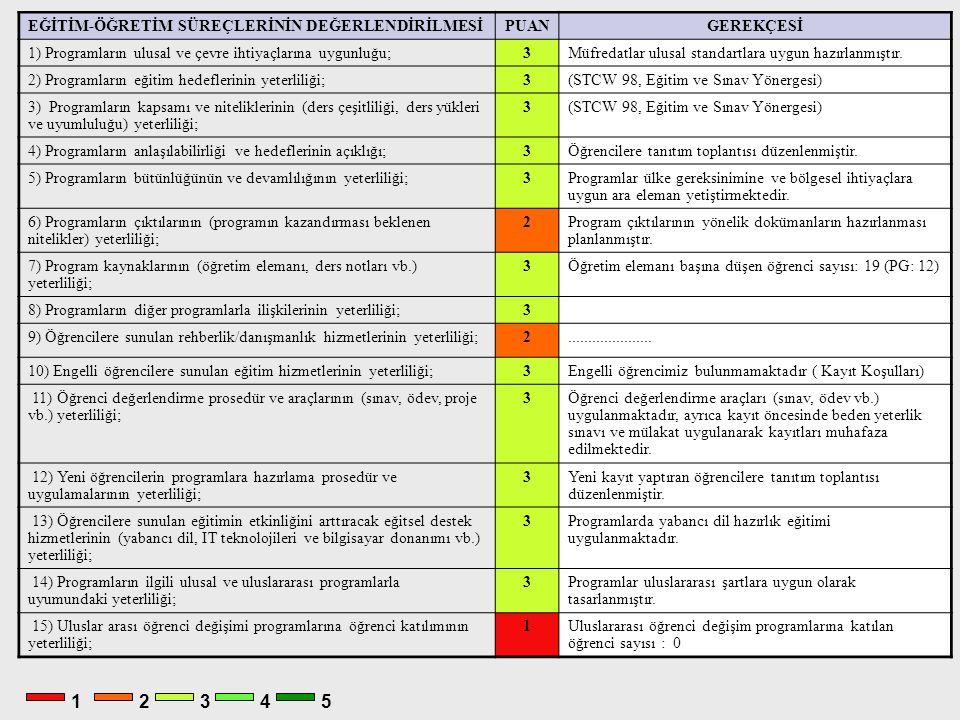 1 2 3 4 5 PUANGEREKÇESİ 1) Programların ulusal ve çevre ihtiyaçlarına uygunluğu;3Müfredatlar ulusal standartlara uygun hazırlanmıştır.