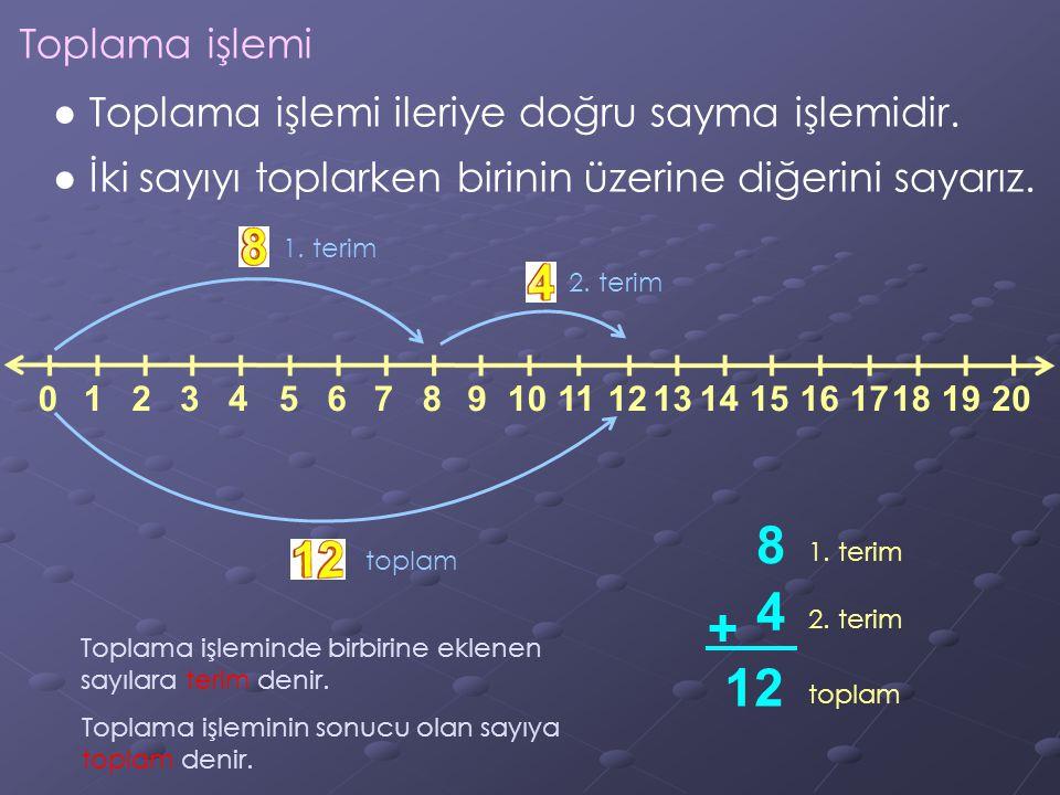 Toplama işlemi ● Toplama işlemi ileriye doğru sayma işlemidir. ● İki sayıyı toplarken birinin üzerine diğerini sayarız. 100123456789111213141516171819