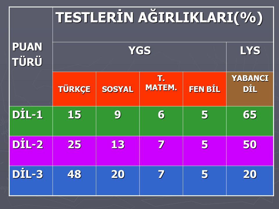 PUANTÜRÜ TESTLERİN AĞIRLIKLARI(%) YGSLYS TÜRKÇESOSYAL T.