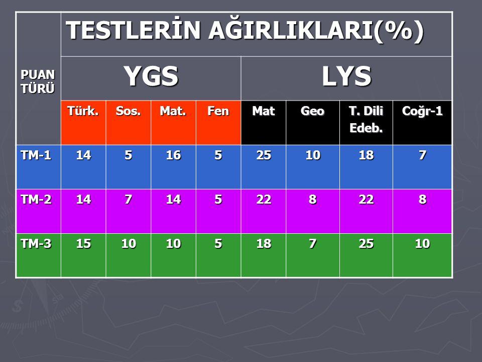 PUAN TÜRÜ TESTLERİN AĞIRLIKLARI(%) YGSLYS Türk.Sos.Mat.FenMatGeo T.