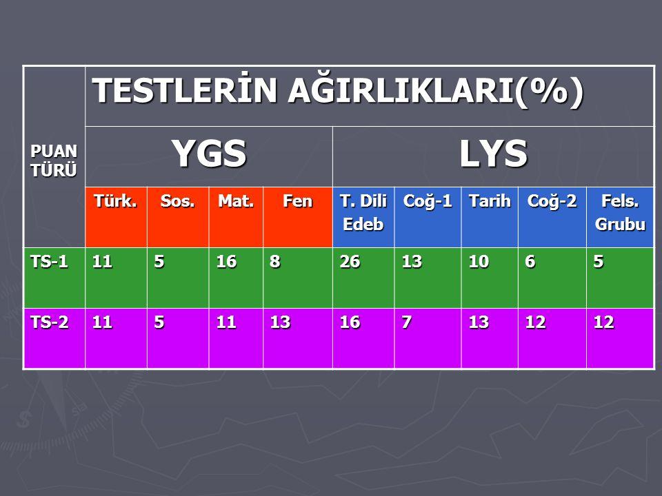 PUAN TÜRÜ TESTLERİN AĞIRLIKLARI(%) YGSLYS Türk.Sos.Mat.Fen T.