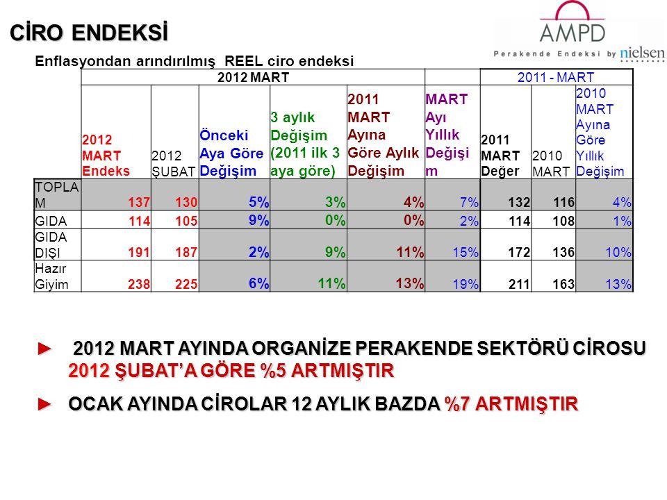 CİRO ENDEKSİ ► 2012 MART AYINDA ORGANİZE PERAKENDE SEKTÖRÜ CİROSU 2012 ŞUBAT'A GÖRE %5 ARTMIŞTIR ►OCAK AYINDA CİROLAR 12 AYLIK BAZDA %7 ARTMIŞTIR Enflasyondan arındırılmış REEL ciro endeksi 2012 MART 2011 - MART 2012 MART Endeks 2012 ŞUBAT Önceki Aya Göre Değişim 3 aylık Değişim (2011 ilk 3 aya göre) 2011 MART Ayına Göre Aylık Değişim MART Ayı Yıllık Değişi m 2011 MART Değer 2010 MART 2010 MART Ayına Göre Yıllık Değişim TOPLA M137130 5%3%4% 7%1321164% GIDA114105 9%0% 2%1141081% GIDA DIŞI191187 2%9%11% 15%17213610% Hazır Giyim238225 6%11%13% 19%21116313%