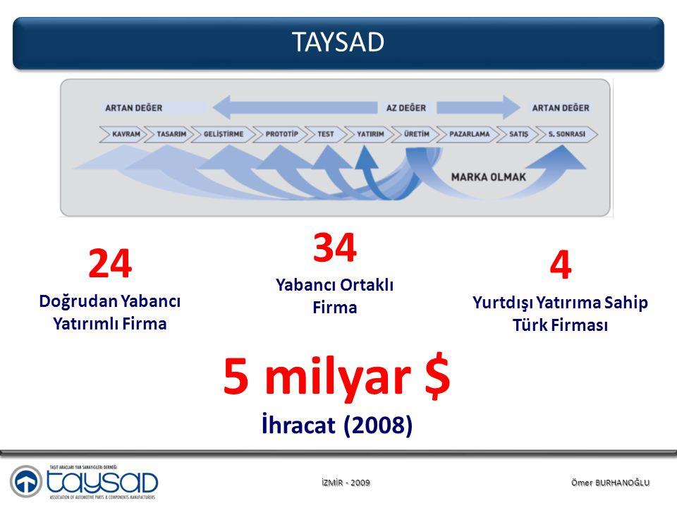 İZMİR - 2009 Ömer BURHANOĞLU TAYSAD 24 Doğrudan Yabancı Yatırımlı Firma 4 Yurtdışı Yatırıma Sahip Türk Firması 5 milyar $ İhracat (2008) 34 Yabancı Ortaklı Firma