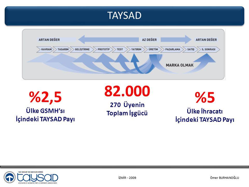İZMİR - 2009 Ömer BURHANOĞLU TAYSAD %2,5 Ülke GSMH'sı İçindeki TAYSAD Payı %5 Ülke İhracatı İçindeki TAYSAD Payı 82.000 270 Üyenin Toplam İşgücü