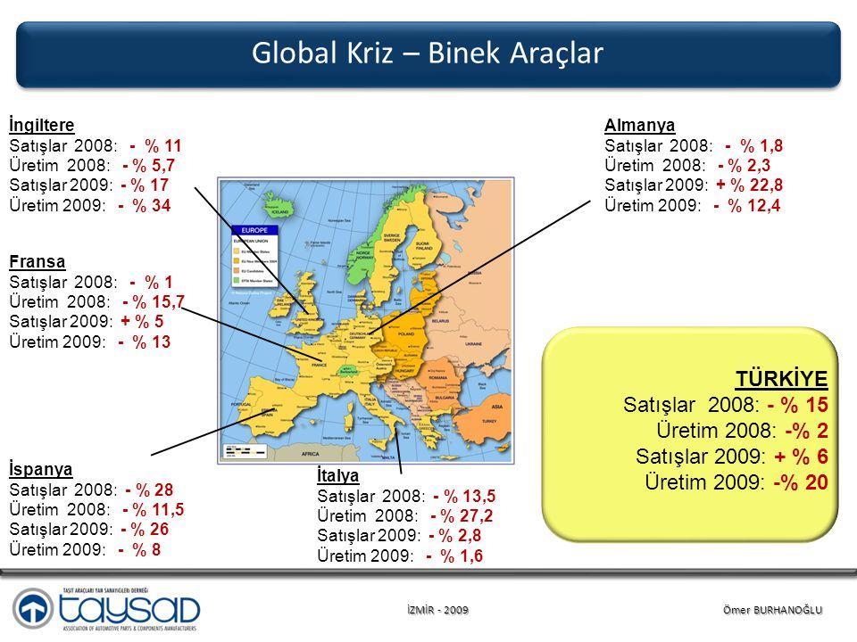 İZMİR - 2009 Ömer BURHANOĞLU Almanya Satışlar 2008: - % 1,8 Üretim 2008: - % 2,3 Satışlar 2009: + % 22,8 Üretim 2009: - % 12,4 Global Kriz – Binek Araçlar İngiltere Satışlar 2008: - % 11 Üretim 2008: - % 5,7 Satışlar 2009: - % 17 Üretim 2009: - % 34 İtalya Satışlar 2008: - % 13,5 Üretim 2008: - % 27,2 Satışlar 2009: - % 2,8 Üretim 2009: - % 1,6 Fransa Satışlar 2008: - % 1 Üretim 2008: - % 15,7 Satışlar 2009: + % 5 Üretim 2009: - % 13 İspanya Satışlar 2008: - % 28 Üretim 2008: - % 11,5 Satışlar 2009: - % 26 Üretim 2009: - % 8 TÜRKİYE Satışlar 2008: - % 15 Üretim 2008: -% 2 Satışlar 2009: + % 6 Üretim 2009: -% 20