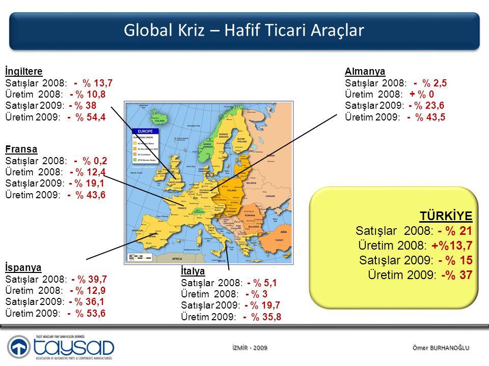 İZMİR - 2009 Ömer BURHANOĞLU Almanya Satışlar 2008: - % 2,5 Üretim 2008: + % 0 Satışlar 2009: - % 23,6 Üretim 2009: - % 43,5 Global Kriz – Hafif Ticari Araçlar TÜRKİYE Satışlar 2008: - % 21 Üretim 2008: +%13,7 Satışlar 2009: - % 15 Üretim 2009: -% 37 İngiltere Satışlar 2008: - % 13,7 Üretim 2008: - % 10,8 Satışlar 2009: - % 38 Üretim 2009: - % 54,4 İtalya Satışlar 2008: - % 5,1 Üretim 2008: - % 3 Satışlar 2009: - % 19,7 Üretim 2009: - % 35,8 Fransa Satışlar 2008: - % 0,2 Üretim 2008: - % 12,4 Satışlar 2009: - % 19,1 Üretim 2009: - % 43,6 İspanya Satışlar 2008: - % 39,7 Üretim 2008: - % 12,9 Satışlar 2009: - % 36,1 Üretim 2009: - % 53,6