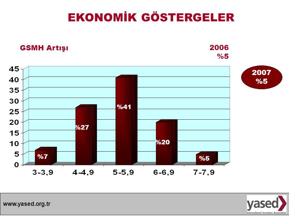www.yased.org.tr EKONOMİK GÖSTERGELER 2006 %5 GSMH Artışı %20 %41 %27 %7%7 %5%5 2007 %5