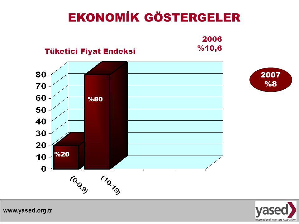 www.yased.org.tr EKONOMİK GÖSTERGELER 2006 %10,6 %20 Tüketici Fiyat Endeksi %80 2007 %8