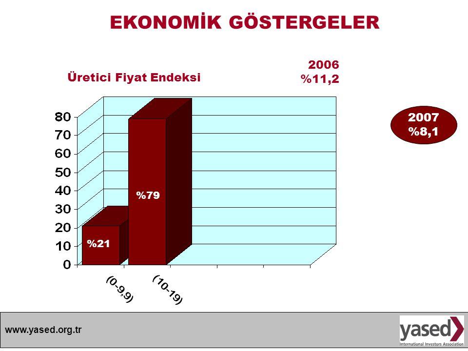 www.yased.org.tr EKONOMİK GÖSTERGELER 2006 %11,2 %21 Üretici Fiyat Endeksi %79 2007 %8,1