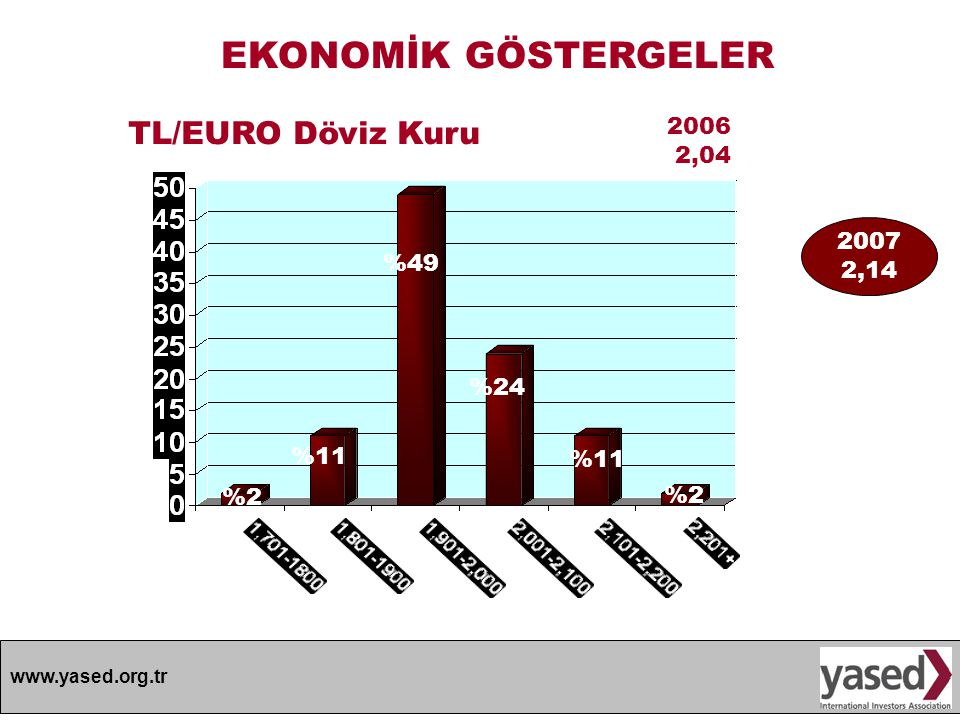 www.yased.org.tr 2006 2,04 EKONOMİK GÖSTERGELER %2%2 %24 %11 %2%2 TL/EURO Döviz Kuru %49 %11 2007 2,14