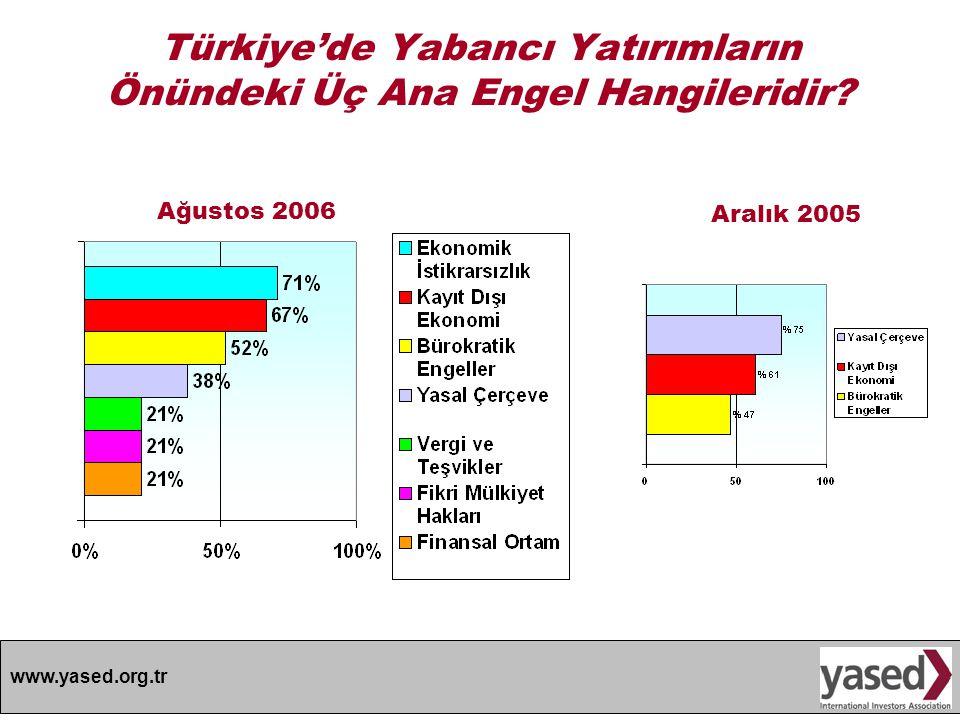 www.yased.org.tr Türkiye'de Yabancı Yatırımların Önündeki Üç Ana Engel Hangileridir? Ağustos 2006 Aralık 2005