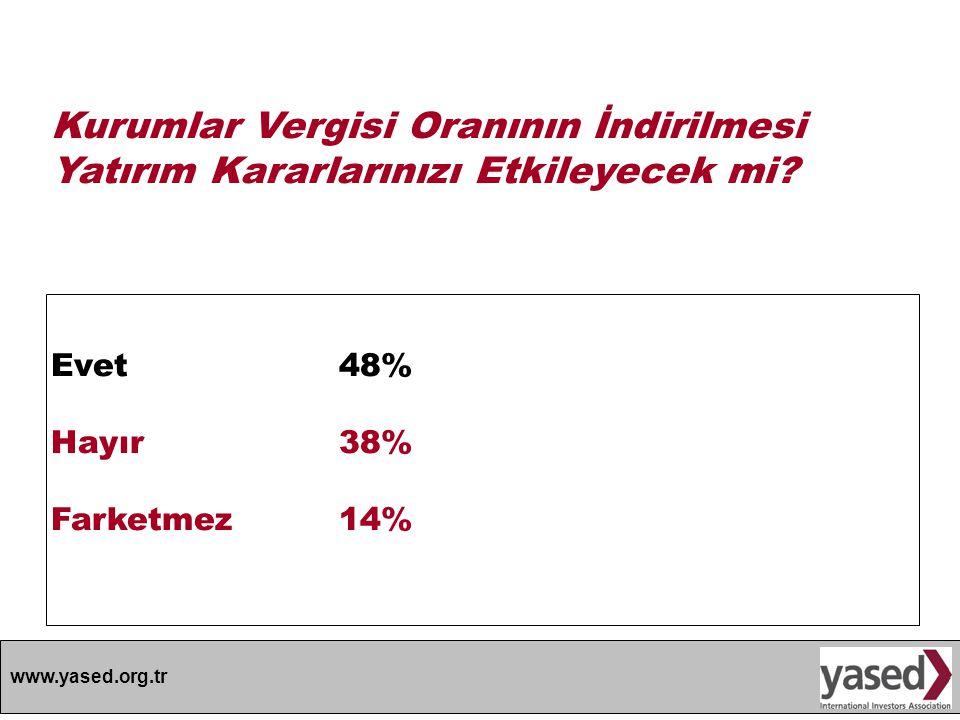 www.yased.org.tr Kurumlar Vergisi Oranının İndirilmesi Yatırım Kararlarınızı Etkileyecek mi? Evet48% Hayır 38% Farketmez14%