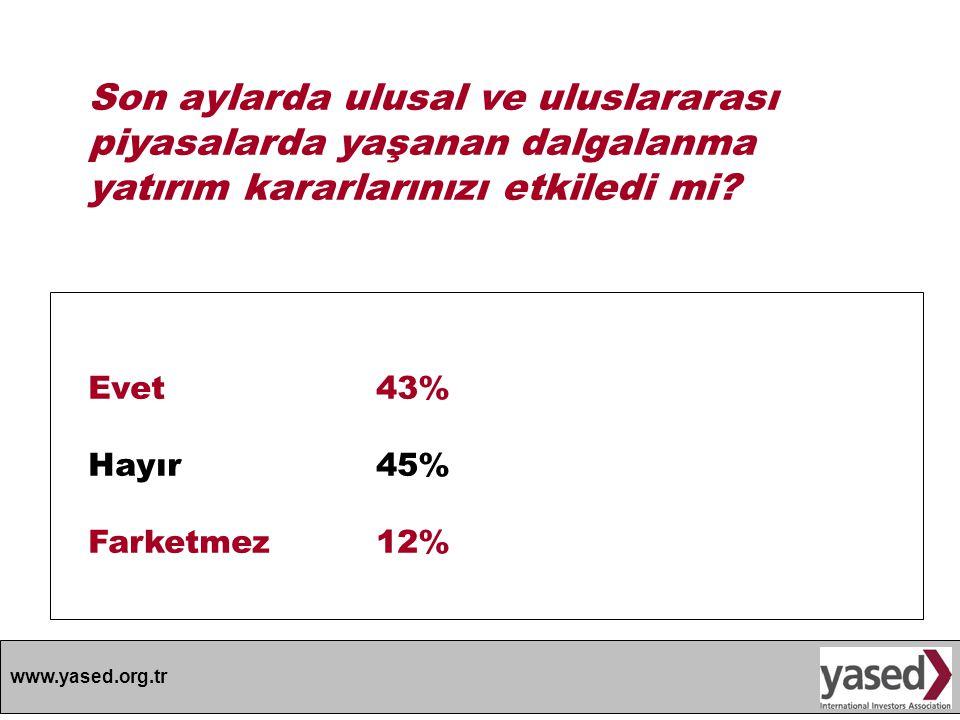 www.yased.org.tr Son aylarda ulusal ve uluslararası piyasalarda yaşanan dalgalanma yatırım kararlarınızı etkiledi mi? Evet43% Hayır 45% Farketmez12%