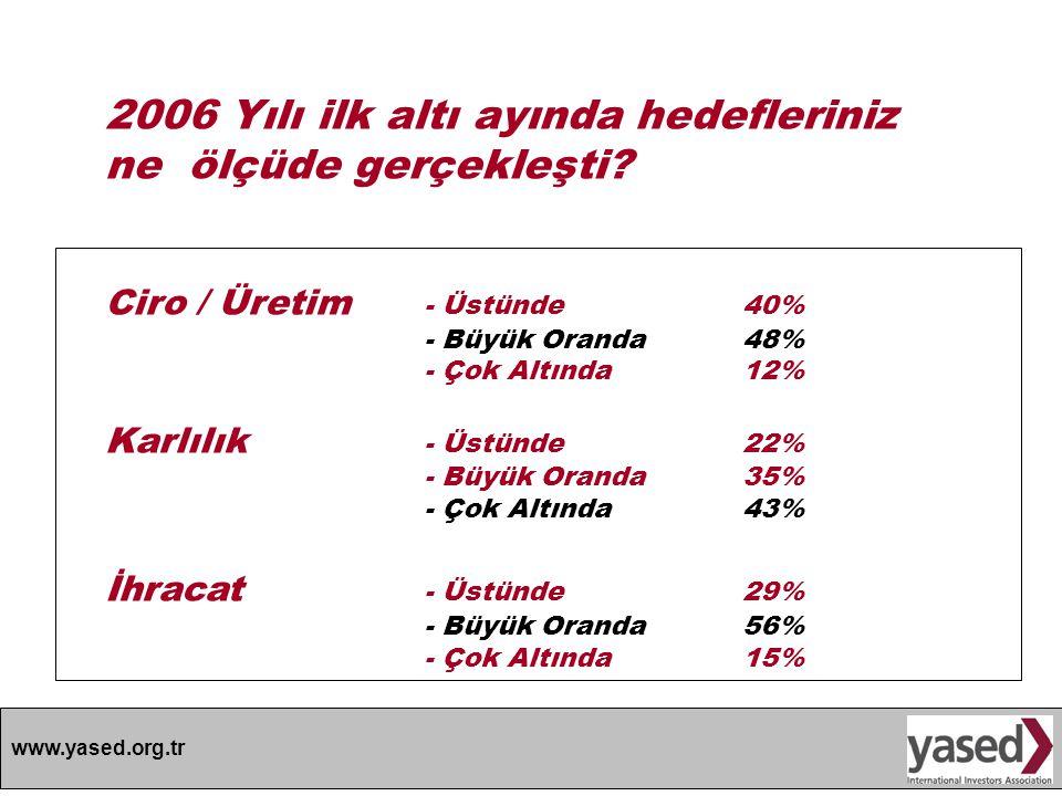 www.yased.org.tr 2006 Önümüzdeki 6 Ay İçinde Daha İyi Daha Kötü Aynı Ekonomik İstikrar % 29% 33% 38 Yasal Çerçeve % 14 % 5 % 81 Fikri Mülkiyet Hakları % 5 - % 95 Finansal Ortam % 17 % 26 % 57 Rekabeti Koruma % 5 % 19 % 76 Vergi ve Teşvikler % 14 % 5 % 81 Kayıt Dışı Ekonomi % 10 % 21% 69 Bürokratik Engeller % 9 % 9 % 81